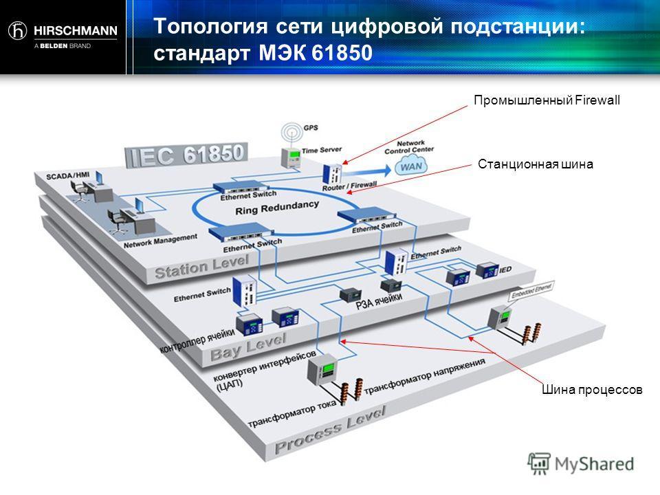 Топология сети цифровой подстанции: стандарт МЭК 61850 Станционная шина Шина процессов Промышленный Firewall