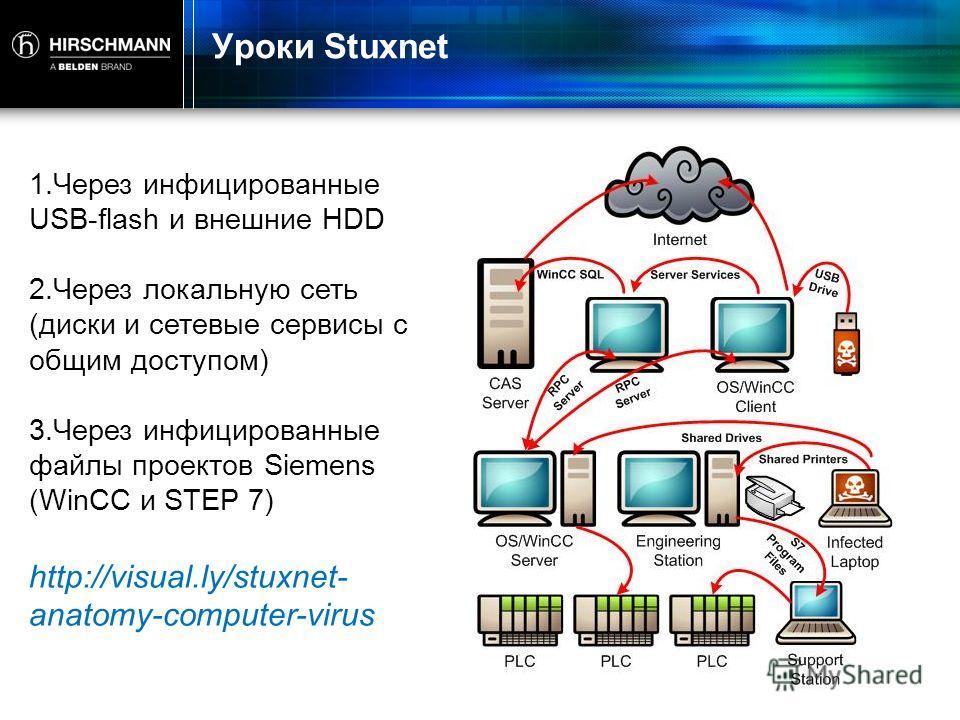 Уроки Stuxnet 1. Через инфицированные USB-flash и внешние HDD 2. Через локальную сеть (диски и сетевые сервиcы с общим доступом) 3. Через инфицированные файлы проектов Siemens (WinCC и STEP 7) http://visual.ly/stuxnet- anatomy-computer-virus