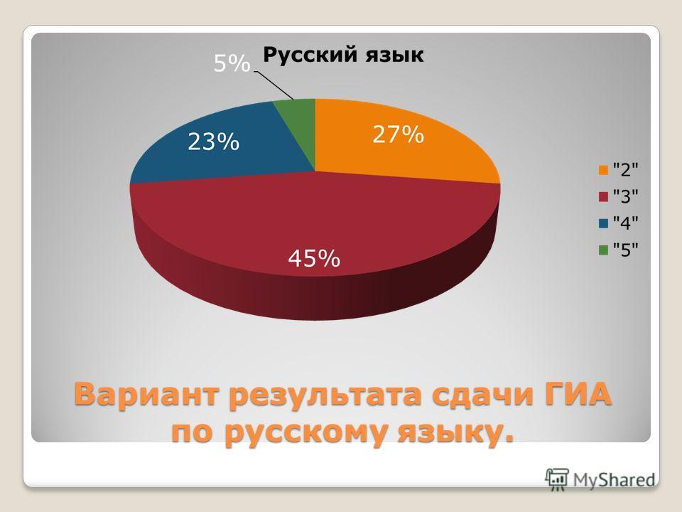 Вариант результата сдачи ГИА по русскому языку.
