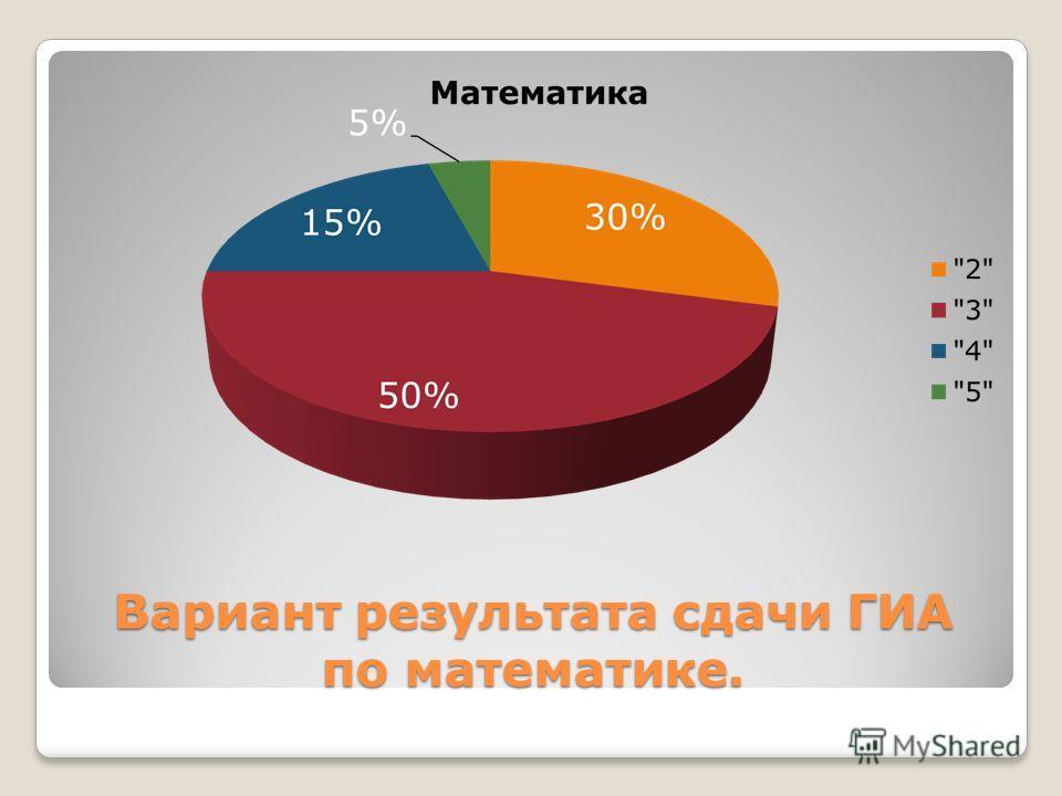 Вариант результата сдачи ГИА по математике.