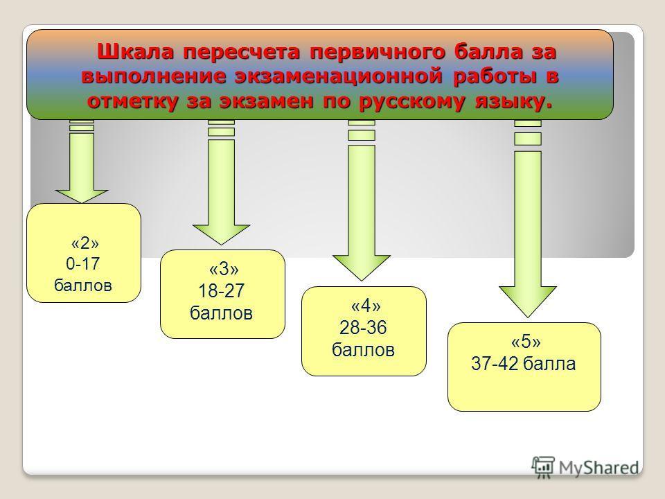 Шкала пересчета первичного балла за выполнение экзаменационной работы в отметку за экзамен по русскому языку. Шкала пересчета первичного балла за выполнение экзаменационной работы в отметку за экзамен по русскому языку. «2» 0-17 баллов «3» 18-27 балл