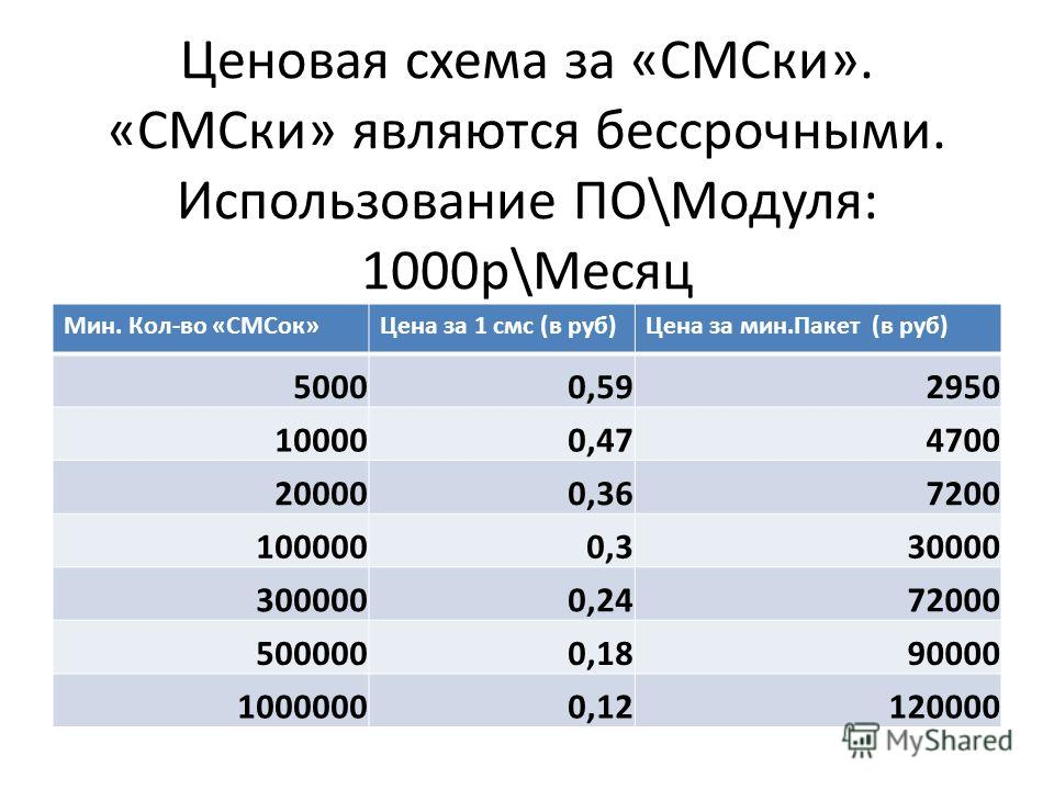 Ценовая схема за «СМСки». «СМСки» являются бессрочными. Использование ПО\Модуля: 1000 р\Месяц Мин. Кол-во «СМСок»Цена за 1 смс (в руб)Цена за мин.Пакет (в руб) 50000,592950 100000,474700 200000,367200 1000000,330000 3000000,2472000 5000000,1890000 10