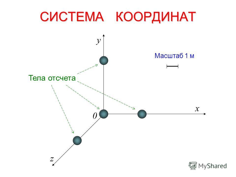 СИСТЕМА КООРДИНАТ x z y Масштаб 1 м 0 Тела отсчета