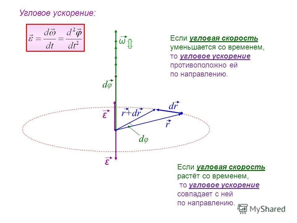 r dr dφdφ ω dφdφ r+dr Угловое ускорение: ε ε Если угловая скорость уменьшается со временем, то угловое ускорение противоположно ей по направлению. Если угловая скорость растёт со временем, то угловое ускорение совпадает с ней по направлению.