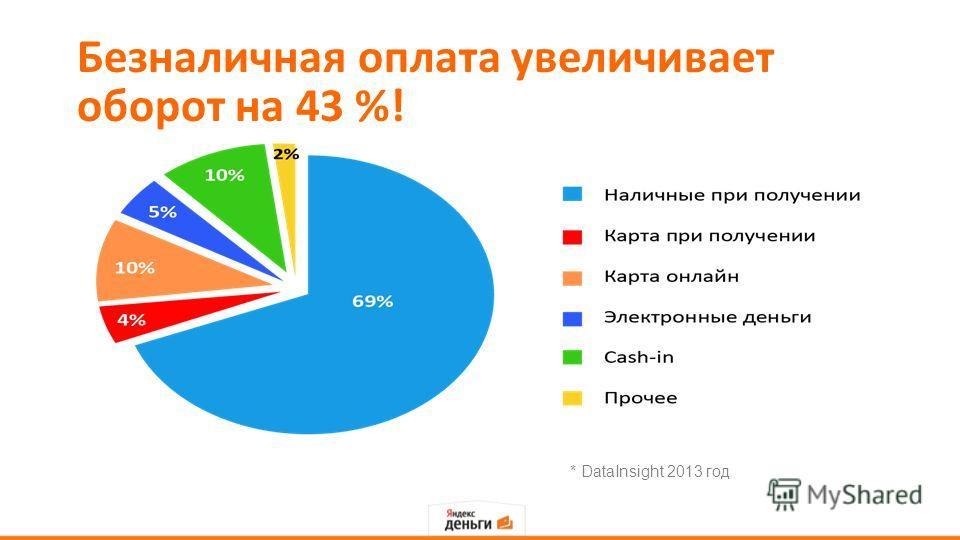 Безналичная оплата увеличивает оборот на 43 %! * DataInsight 2013 год
