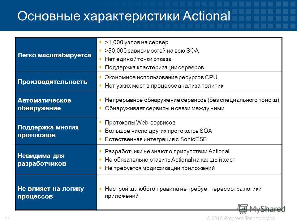 © 2012 Progress Technologies14 Основные характеристики Actional Легко масштабируется >1,000 узлов на сервер >50,000 зависимостей на всю SOA Нет единой точки отказа Поддержка кластеризации серверов Производительность Экономное использование ресурсов C