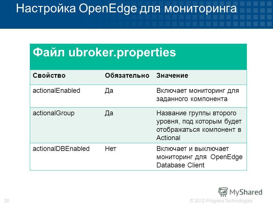 © 2012 Progress Technologies20 Настройка OpenEdge для мониторинга Файл ubroker.properties Свойство ОбязательноЗначение actionalEnabled ДаВключает мониторинг для заданного компонента actionalGroup ДаНазвание группы второго уровня, под которым будет от