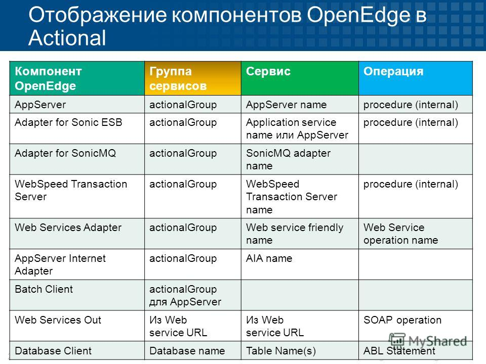 © 2012 Progress Technologies21 Отображение компонентов OpenEdge в Actional Компонент OpenEdge Группа сервисов Сервис Операция AppServeractionalGroupAppServer nameprocedure (internal) Adapter for Sonic ESBactionalGroupApplication service name или AppS