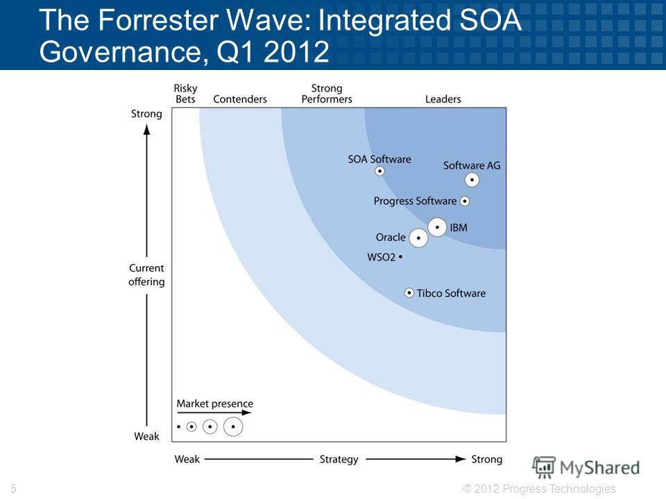 © 2012 Progress Technologies5 The Forrester Wave: Integrated SOA Governance, Q1 2012