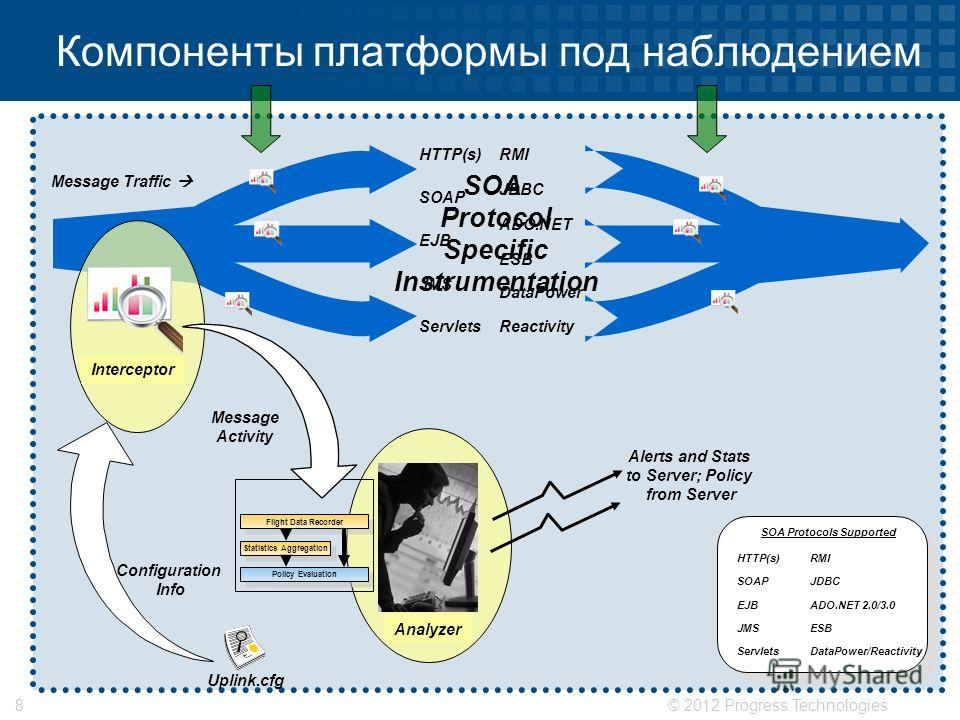 © 2012 Progress Technologies8 Message Traffic HTTP(s) EJB Servlets JMS SOAP RMI ADO.NET DataPower ESB JDBC Reactivity SOA Protocol Specific Instrumentation Компоненты платформы под наблюдением HTTP(s) EJB Servlets JMS SOAP RMI ADO.NET 2.0/3.0 DataPow