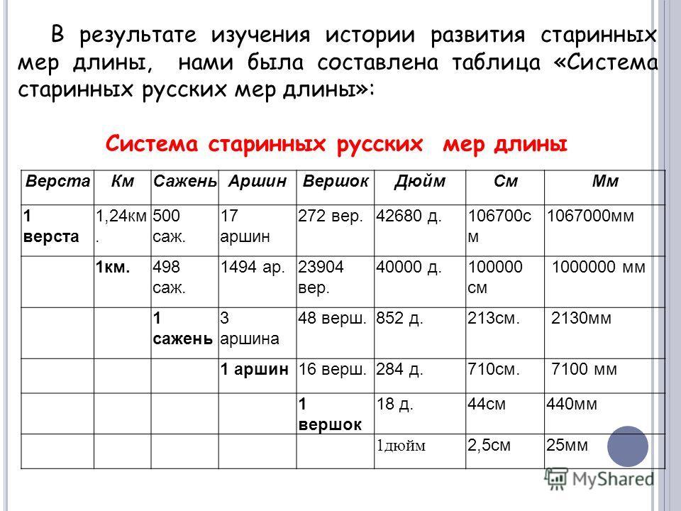 В результате изучения истории развития старинных мер длины, нами была составлена таблица «Система старинных русских мер длины»: Система старинных русских мер длины Верста КмСажень АршинВершок ДюймСм Мм 1 верста 1,24 км. 500 саж. 17 аршин 272 вер.4268