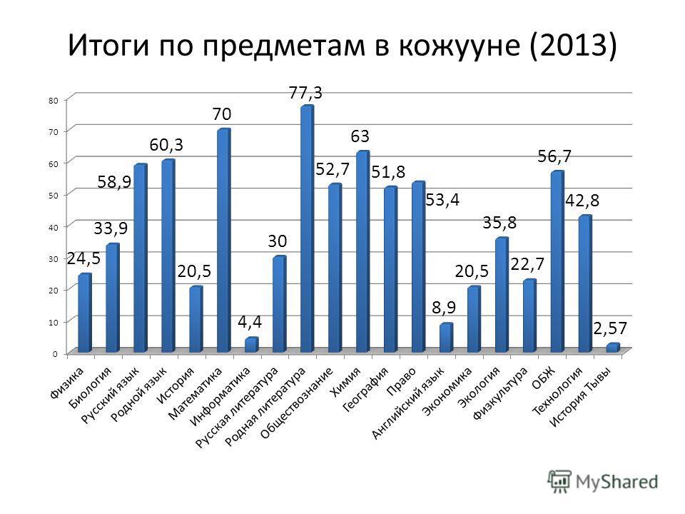 Итоги по предметам в кожууне (2013)