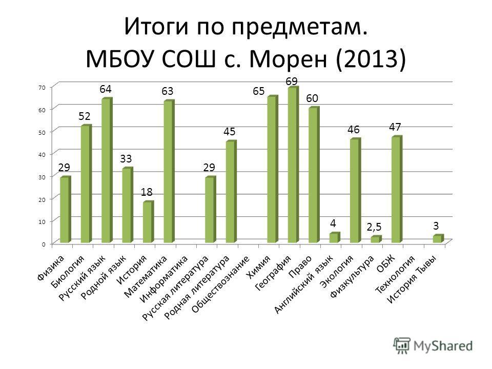 Итоги по предметам. МБОУ СОШ с. Морен (2013)
