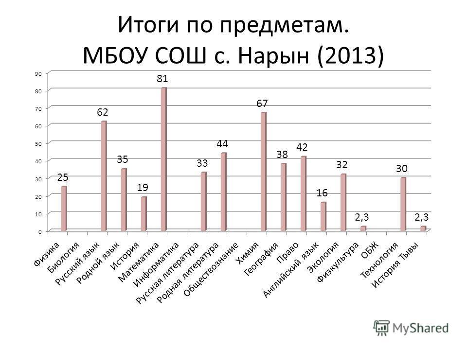 Итоги по предметам. МБОУ СОШ с. Нарын (2013)