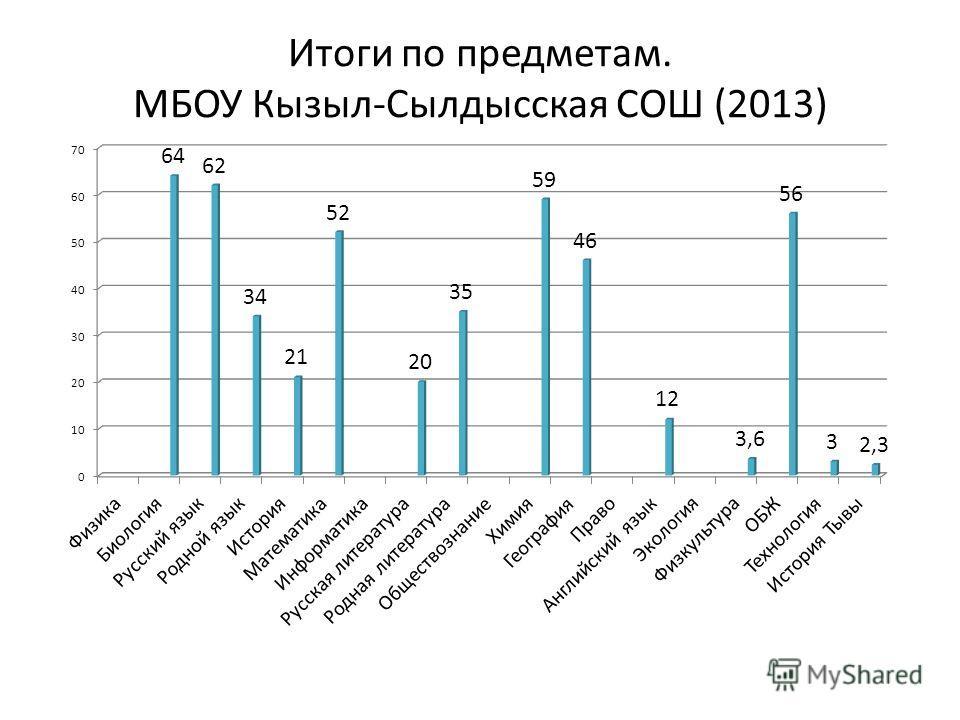 Итоги по предметам. МБОУ Кызыл-Сылдысская СОШ (2013)