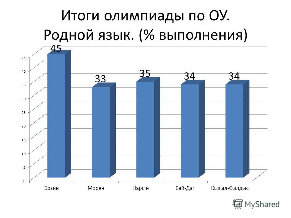 Итоги олимпиады по ОУ. Родной язык. (% выполнения)