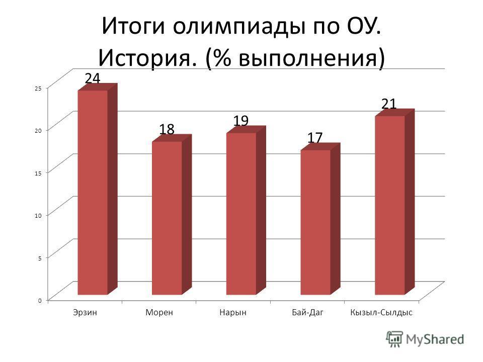 Итоги олимпиады по ОУ. История. (% выполнения)