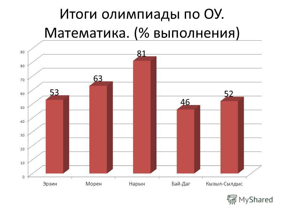 Итоги олимпиады по ОУ. Математика. (% выполнения)