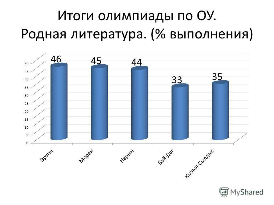 Итоги олимпиады по ОУ. Родная литература. (% выполнения)