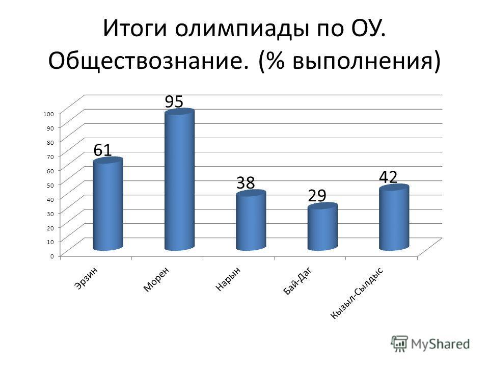 Итоги олимпиады по ОУ. Обществознание. (% выполнения)
