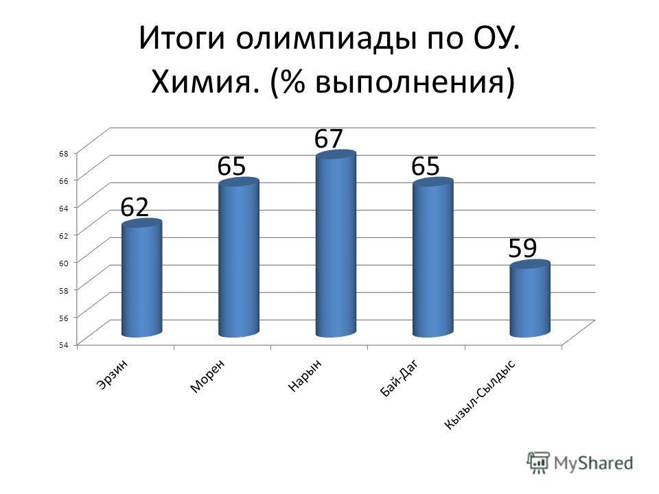 Итоги олимпиады по ОУ. Химия. (% выполнения)