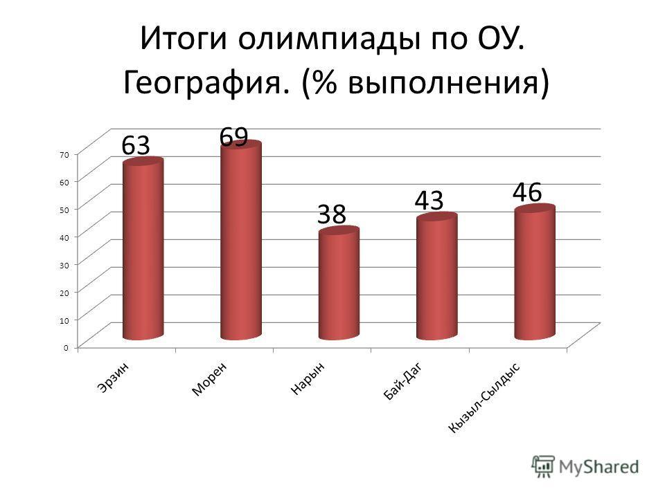 Итоги олимпиады по ОУ. География. (% выполнения)