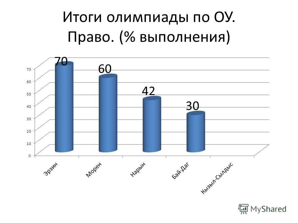 Итоги олимпиады по ОУ. Право. (% выполнения)