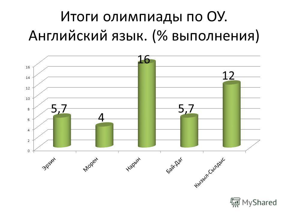 Итоги олимпиады по ОУ. Английский язык. (% выполнения)