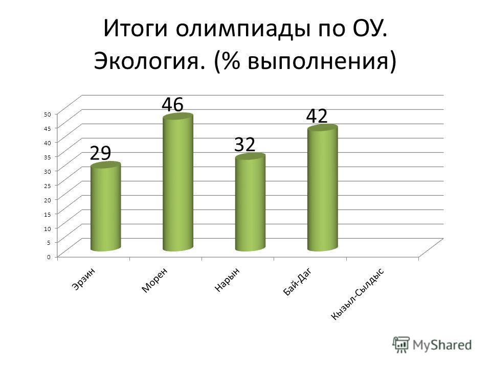 Итоги олимпиады по ОУ. Экология. (% выполнения)
