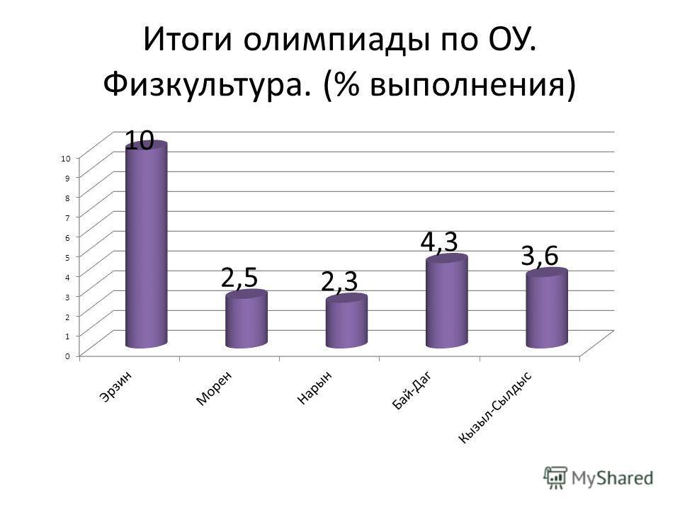 Итоги олимпиады по ОУ. Физкультура. (% выполнения)