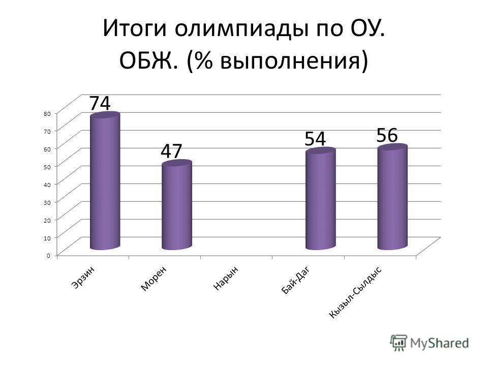 Итоги олимпиады по ОУ. ОБЖ. (% выполнения)