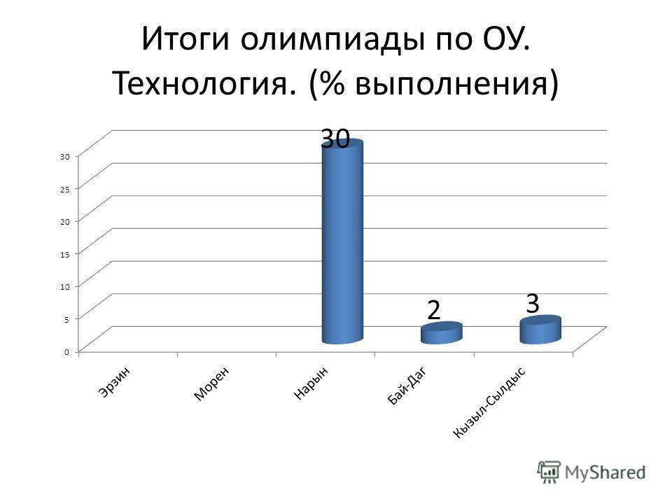 Итоги олимпиады по ОУ. Технология. (% выполнения)