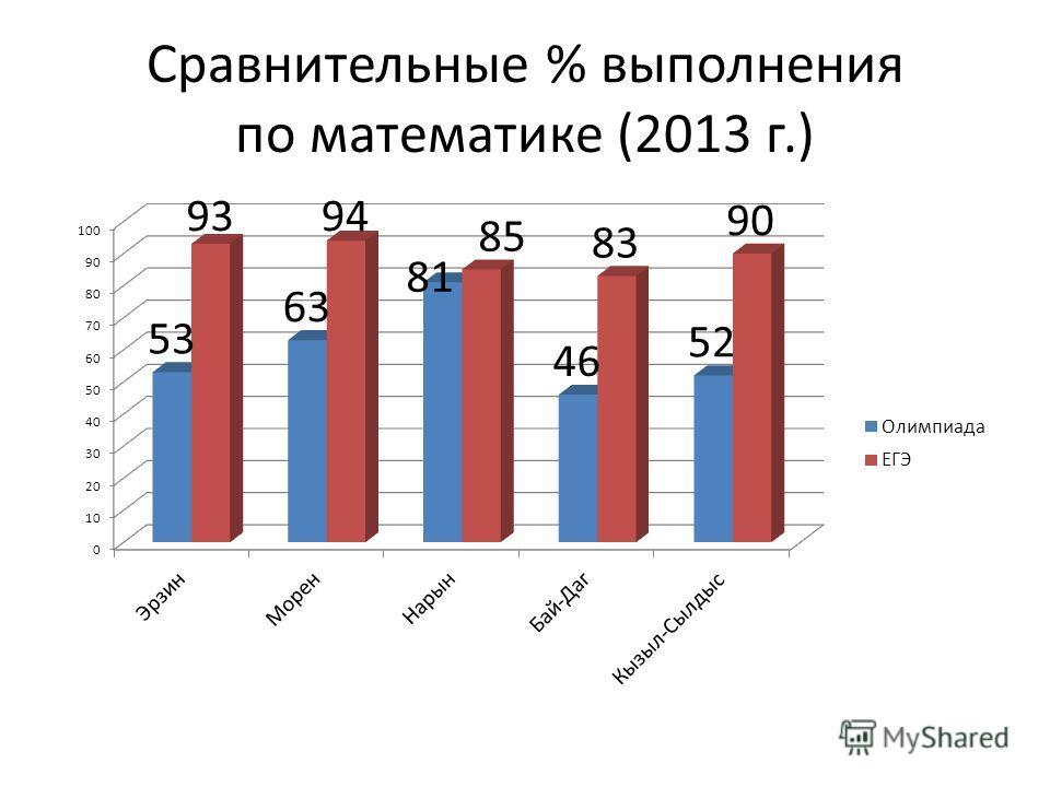 Сравнительные % выполнения по математике (2013 г.)