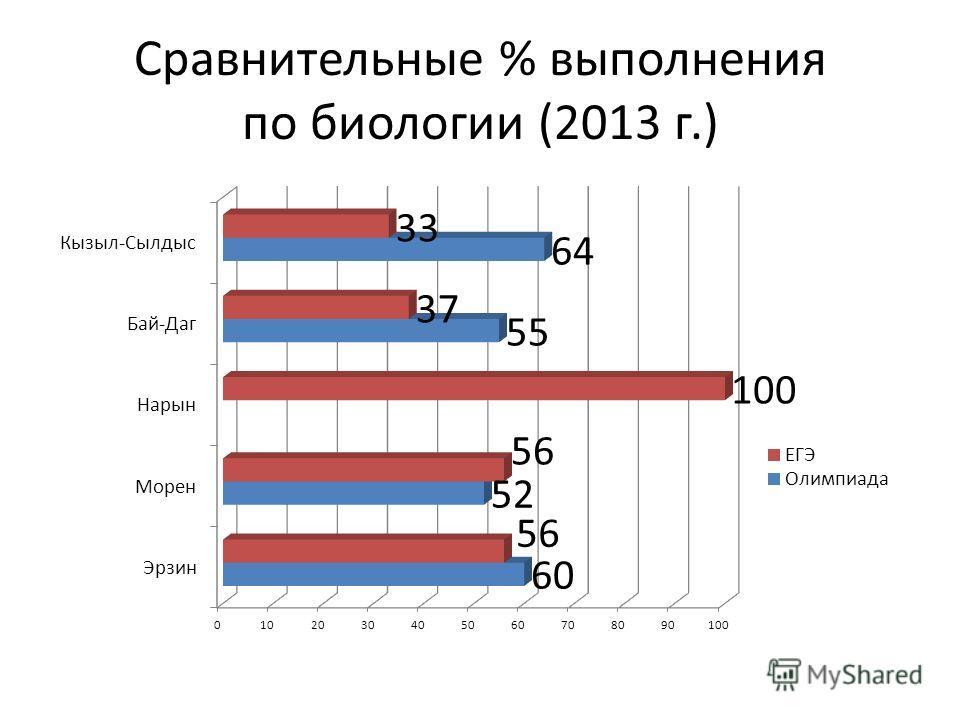 Сравнительные % выполнения по биологии (2013 г.)
