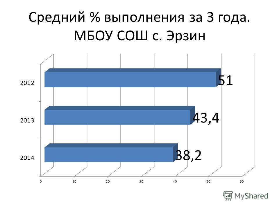 Средний % выполнения за 3 года. МБОУ СОШ с. Эрзин