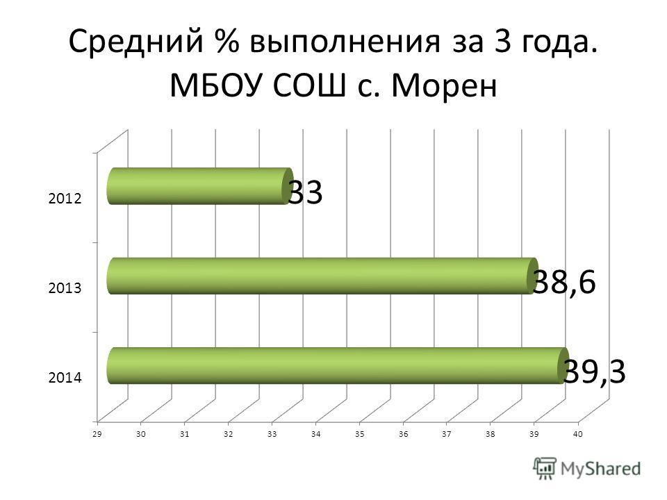 Средний % выполнения за 3 года. МБОУ СОШ с. Морен