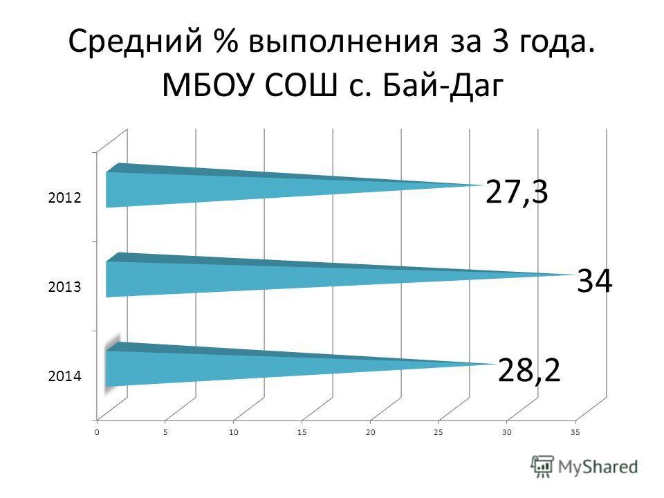 Средний % выполнения за 3 года. МБОУ СОШ с. Бай-Даг