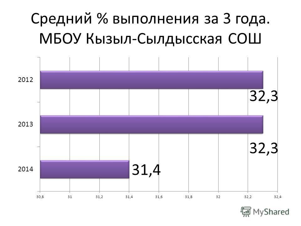 Средний % выполнения за 3 года. МБОУ Кызыл-Сылдысская СОШ