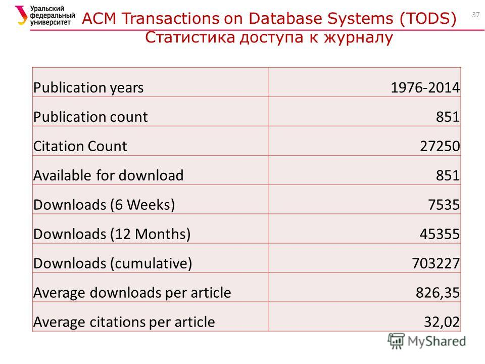 37 ACM Transactions on Database Systems (TODS) Статистика доступа к журналу Publication years1976-2014 Publication count851 Citation Count27250 Available for download851 Downloads (6 Weeks)7535 Downloads (12 Months)45355 Downloads (cumulative)703227