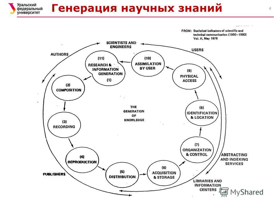 Генерация научных знаний 4