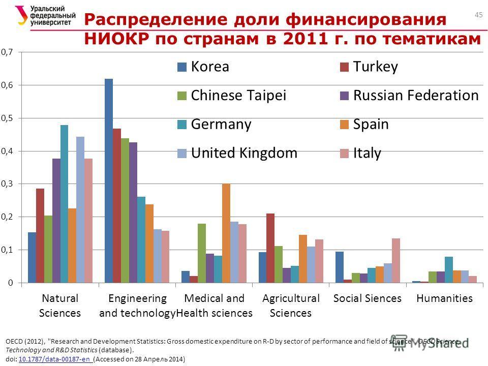 45 OECD (2012),