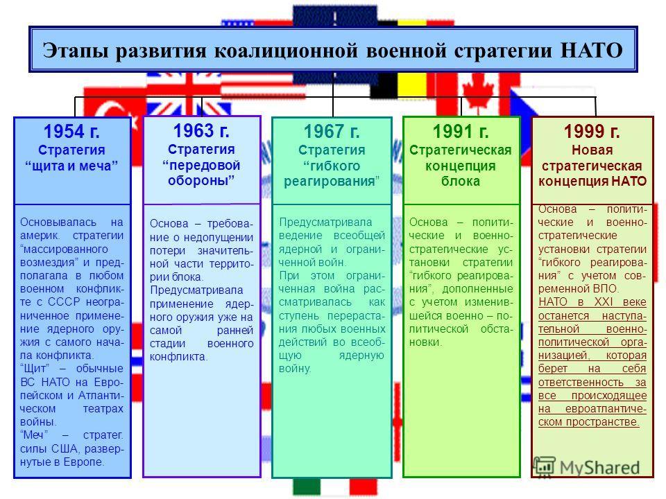 Этапы развития коалиционной военной стратегии НАТО 1954 г. Стратегия щита и меча Основывалась на америк. стратегии массированного возмездия и пред- полагала в любом военном конфлик- те с СССР неогра- ниченное примене- ние ядерного ору- жия с самого н