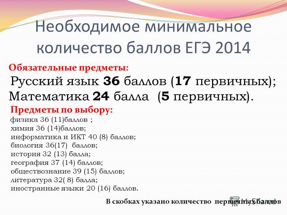 Необходимое минимальное количество баллов ЕГЭ 2014 Обязательные предметы: Русский язык 36 баллов ( 17 первичных); Математика 24 балла ( 5 первичных). Предметы по выбору: физика 36 (11)баллов ; химия 36 (14)баллов; информатика и ИКТ 40 (8) баллов; био