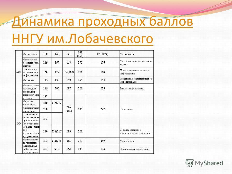 Динамика проходных баллов ННГУ им.Лобачевского ММ Математика 150148141 161 (160) 175 (174) Математика Математика. Компьютерны е науки 119159168173175 Математика и компьютерные науки Прикладная математика и информатика 136179184(183)176188 Прикладная