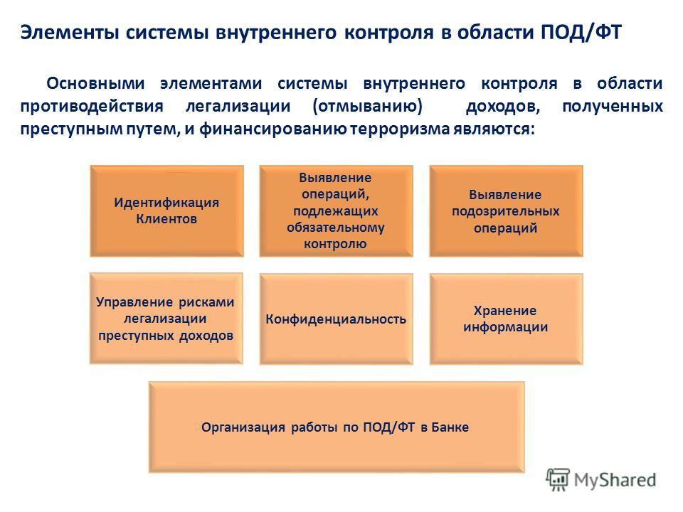 Элементы системы внутреннего контроля в области ПОД/ФТ Основными элементами системы внутреннего контроля в области противодействия легализации (отмыванию) доходов, полученных преступным путем, и финансированию терроризма являются: Идентификация Клиен