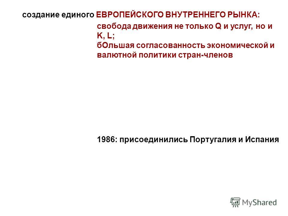 создание единого ЕВРОПЕЙСКОГО ВНУТРЕННЕГО РЫНКА: свобода движения не только Q и услуг, но и K, L; б Ольшая согласованность экономической и валютной политики стран-членов 1986: присоединились Португалия и Испания