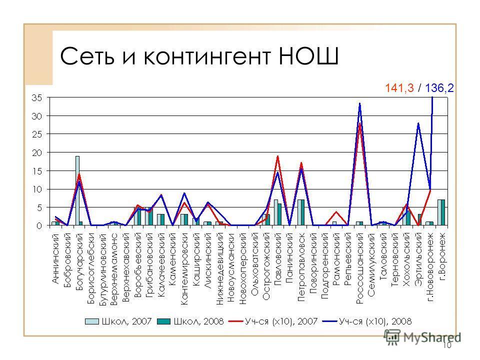 10 Сеть и контингент НОШ 141,3 / 136,2