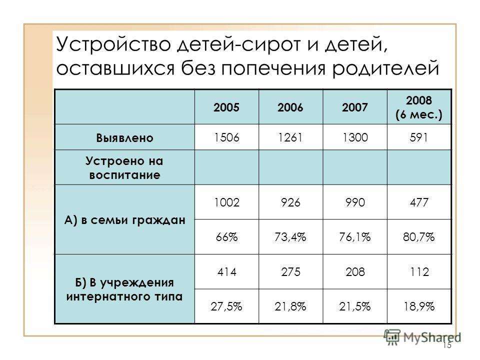 15 Устройство детей-сирот и детей, оставшихся без попечения родителей 200520062007 2008 (6 мес.) Выявлено 150612611300591 Устроено на воспитание А) в семьи граждан 1002926990477 66%73,4%76,1%80,7% Б) В учреждения интернатного типа 414275208112 27,5%2
