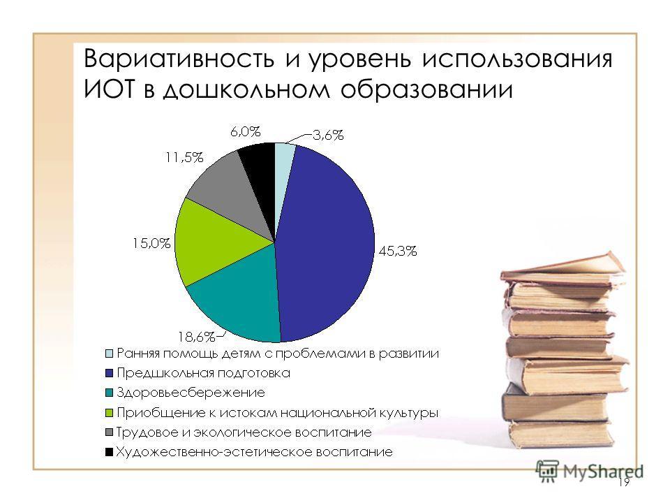 19 Вариативность и уровень использования ИОТ в дошкольном образовании