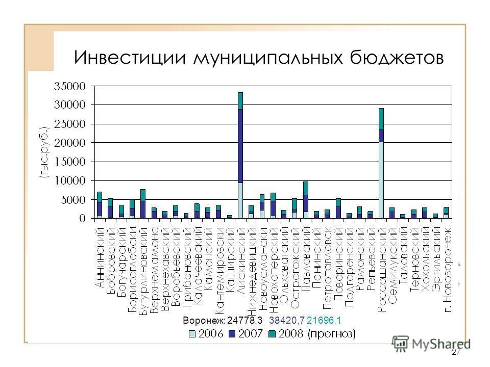 27 Инвестиции муниципальных бюджетов Воронеж: 24778,3 38420,7 21696,1